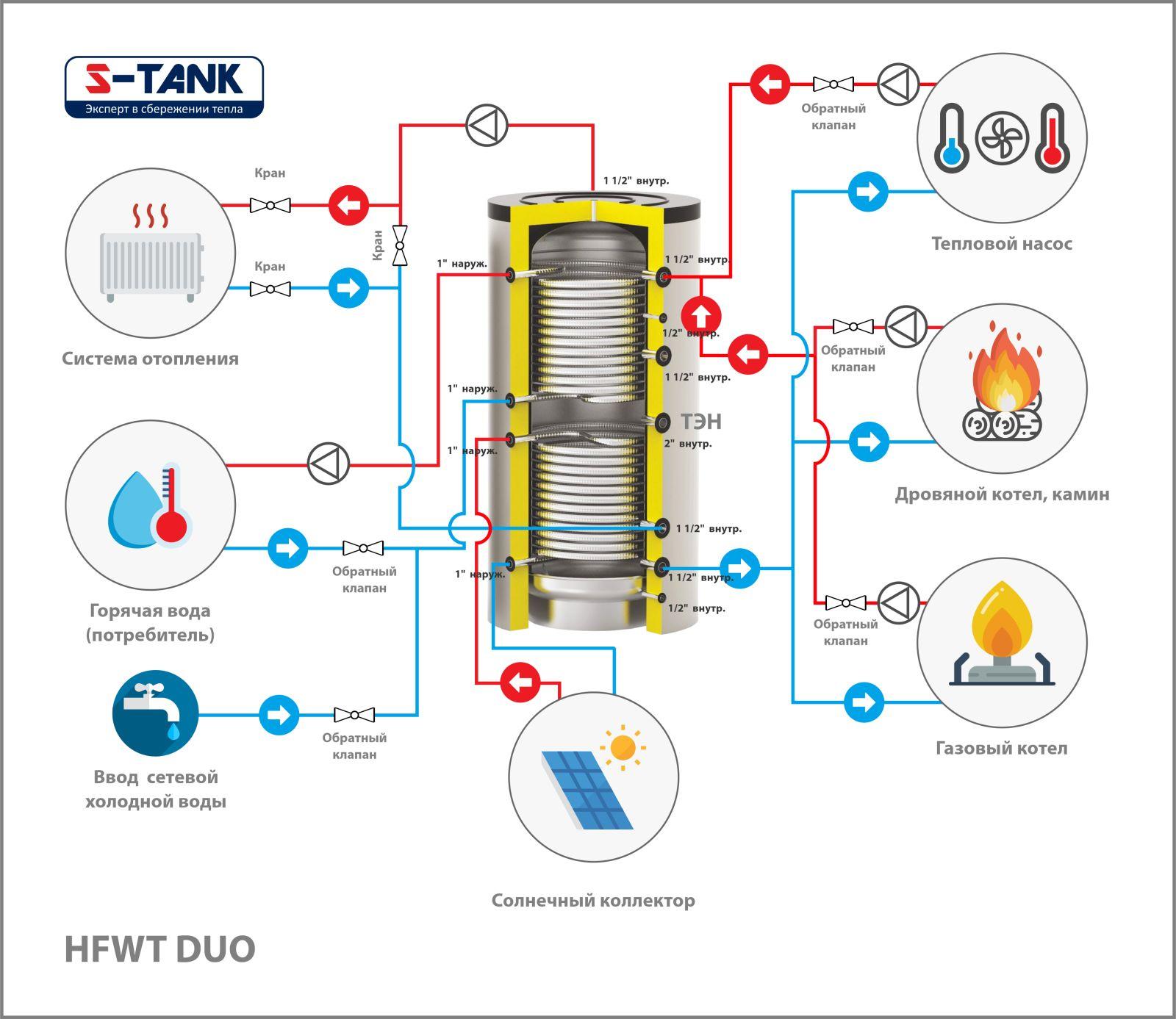 Теплообменники для отопления и горячего водоснабжения (гвс): пластинчатые и прочие аппараты