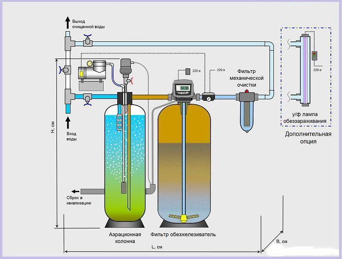 Дезинфекция колодца - способы очистки и обеззараживания воды, профилактика