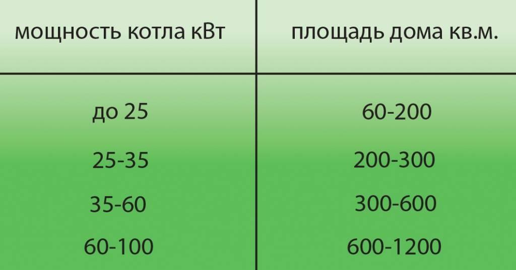 Расчет газового котла для дома по площади, выбор мощности прибора отопления для частных построек