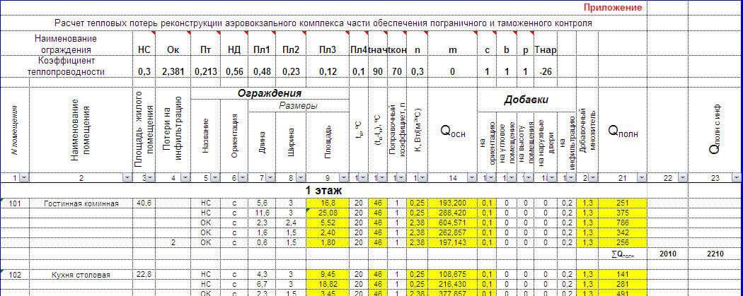 Точка росы: формула, таблица для определения, как рассчитать и от чего зависит показатель