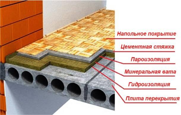 Утепление пола в квартире на первом этаже: как правильно проводится теплоизоляция бетонного покрытия