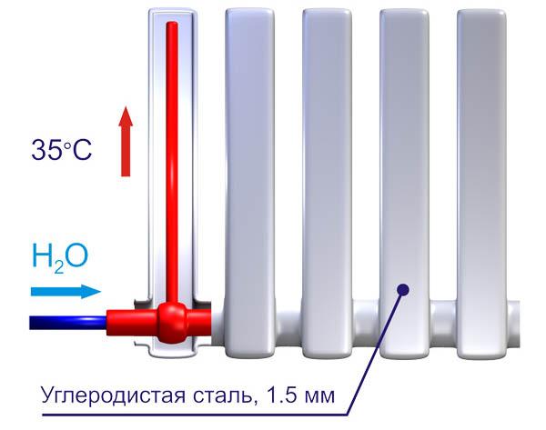 Вакуумные радиаторы отопления - надежность и экономия