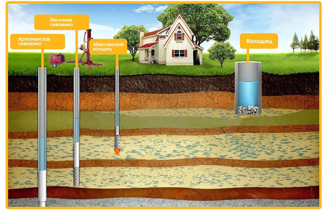 Как найти воду на участке для скважины: определить для колодца, поиск водоносного слоя в почве, на какой глубине находится питьевая, видео