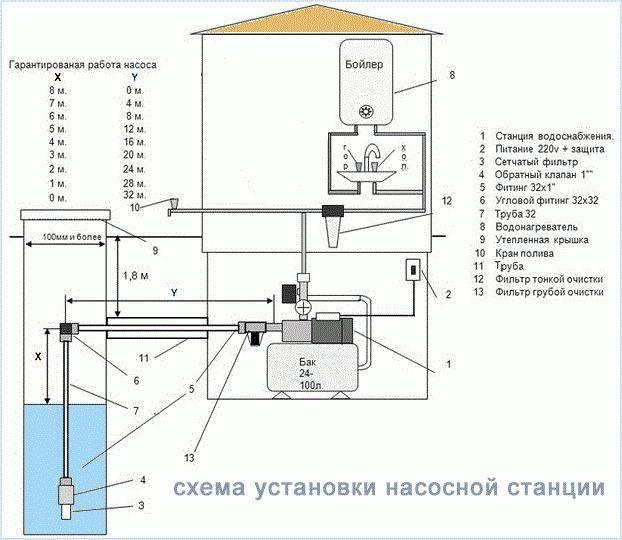 Схема водоснабжения частного дома из скважины: монтаж конструкции с гидроаккумулятором, водопровод своими руками
