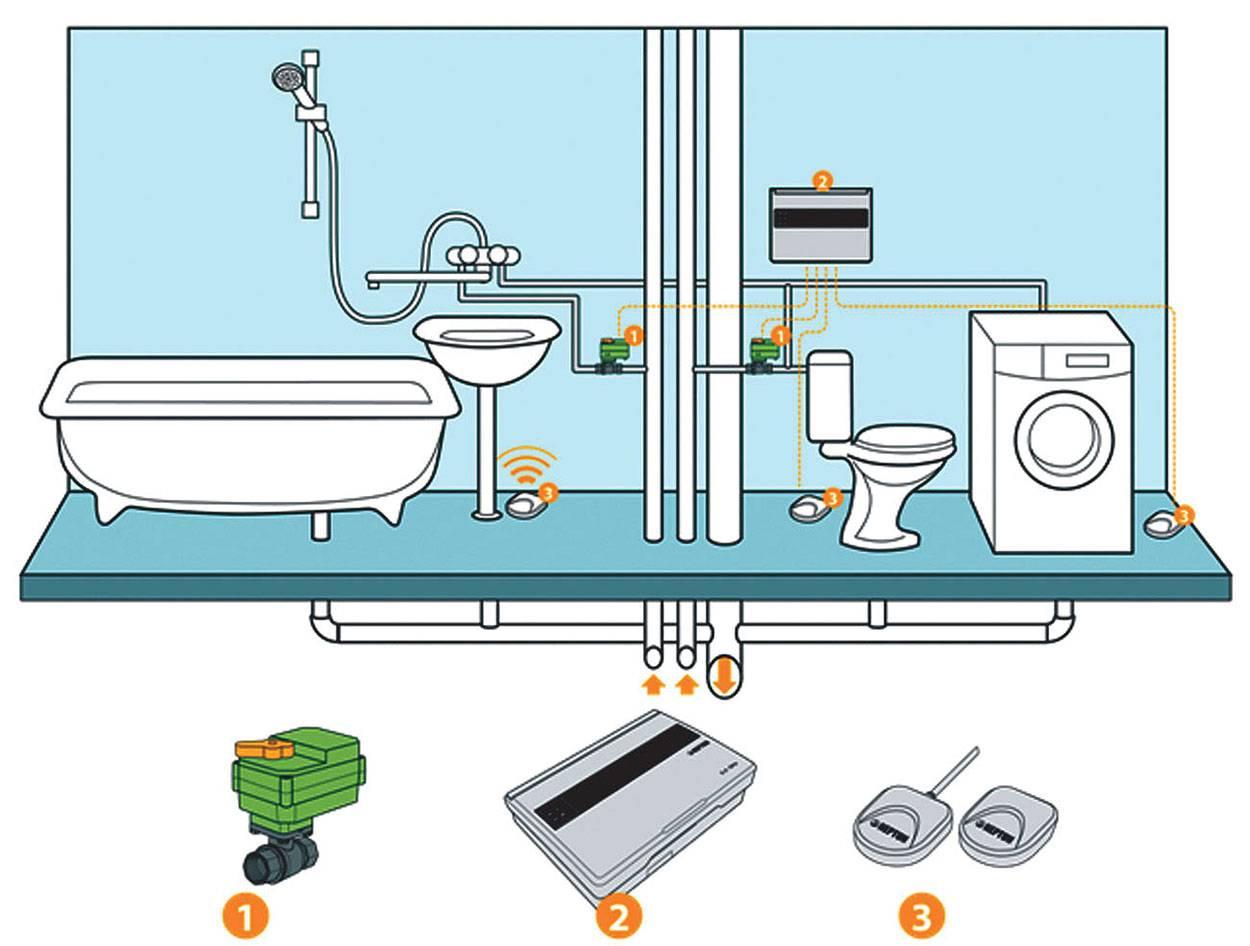 Датчик протечки (утечки) воды: правила монтажа своими руками