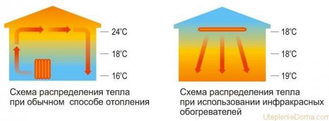 Какой обогреватель лучше для гаража: инфракрасный, газовый, дизельный?
