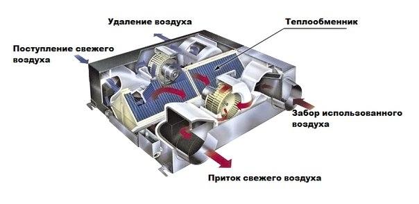 Что такое рекуператор и где он применяется?