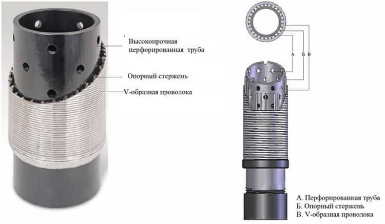 Как изготовить фильтр для скважины своими руками: обзор лучших самодельных вариантов