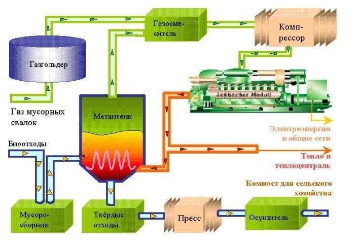 Биодизельное топливо: как сделать биодизель своими руками в домашних условиях - zetsila