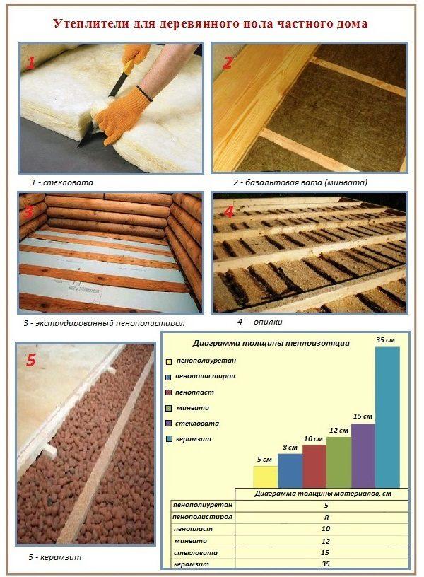 Как утеплить деревянный пол своими руками - пошаговая инструкция!