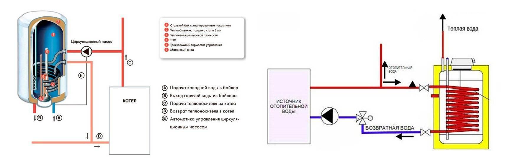 Обвязка котла и бойлера косвенного нагрева с рециркуляцией