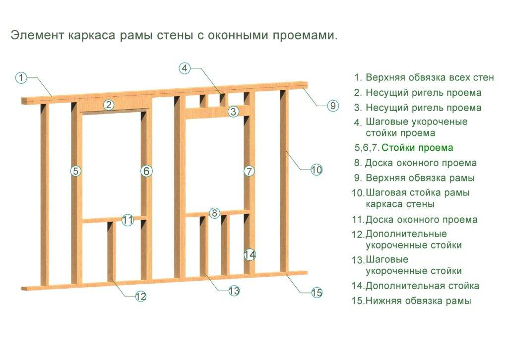Каркасный дом: основные правила строительства