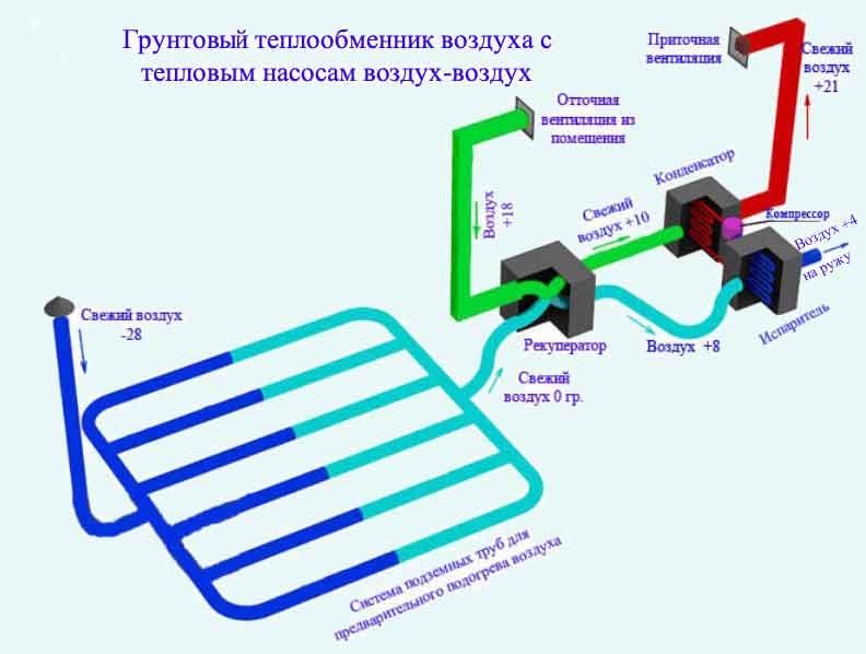 Изготовление теплового насоса своими руками для отопления дома