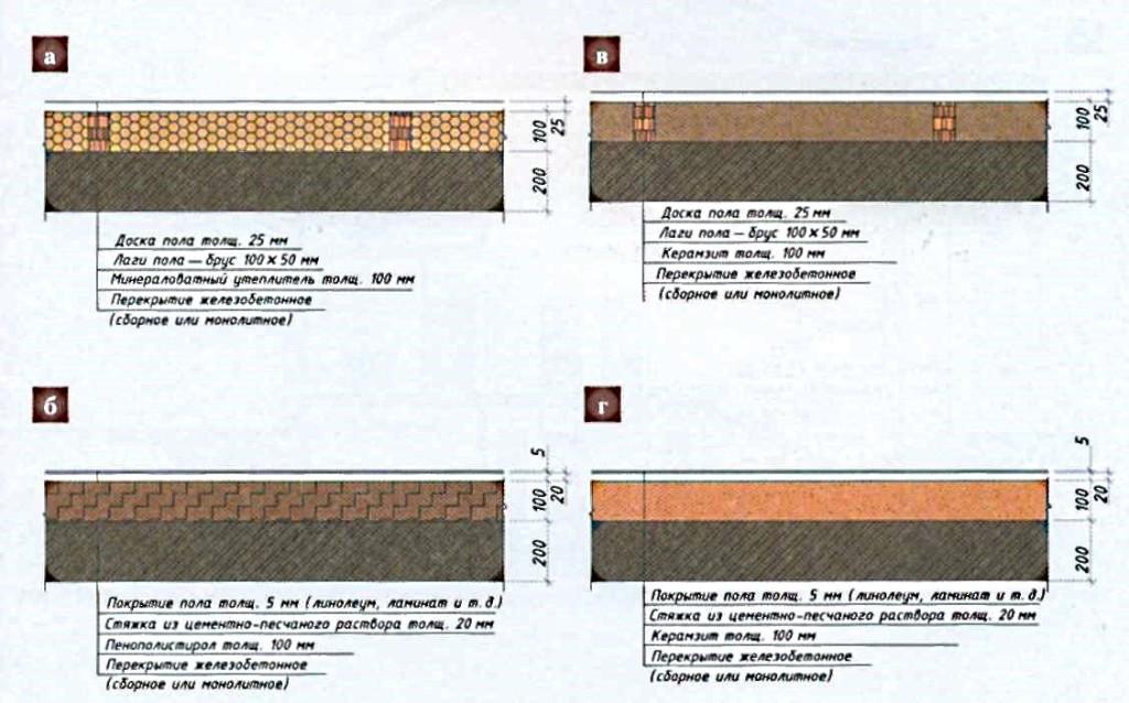 Сухая стяжка пола с керамзитом: как сделать, какая фракция керамзита нужна