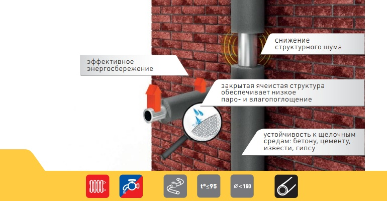 Утеплитель для труб энергофлекс - основные преимущества