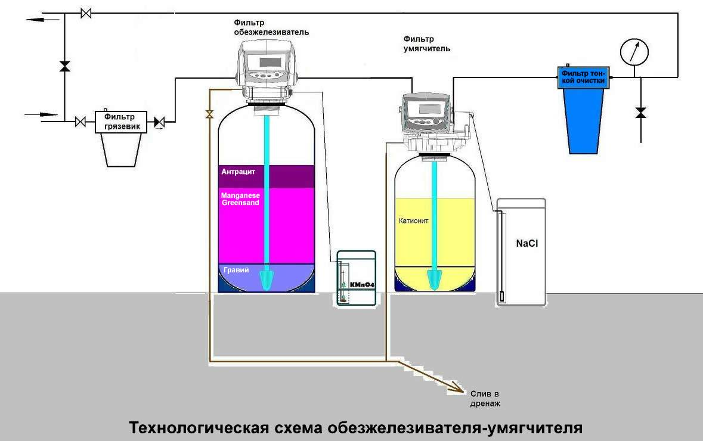 Система очистки воды из колодца - методы очистки и дезинфекции