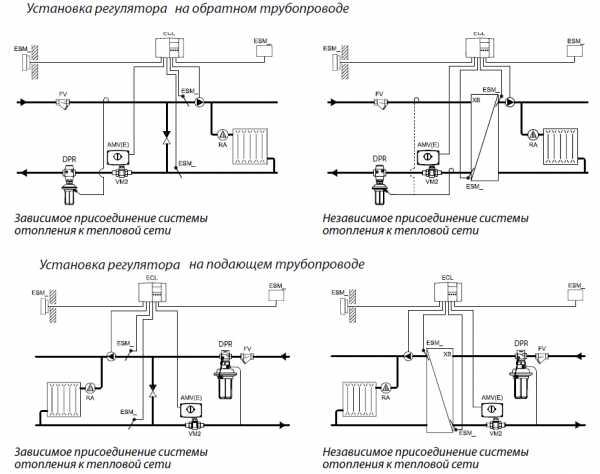 Ручная и автоматическая подпитка системы отопления частного дома