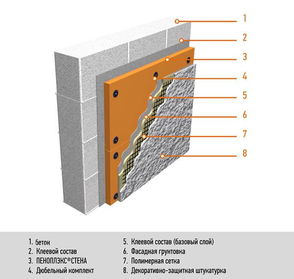 Качественное утепление фасада экструдированным пенополистиролом под штукатурку своими руками