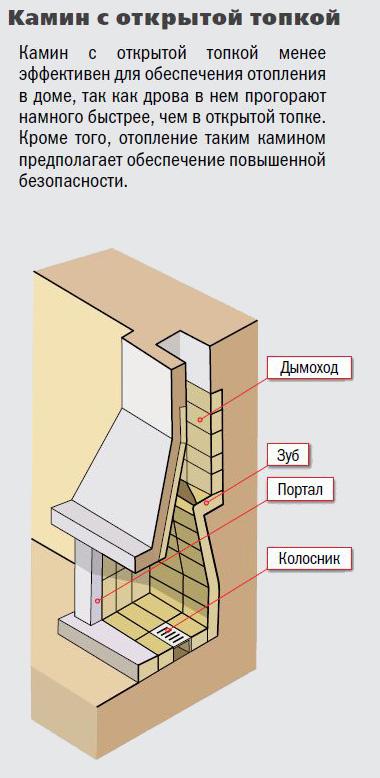 Устройство камина в доме, схема, оптимальное расположение
