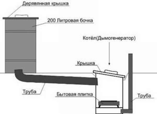 Как сделать коптильню холодного, горячего копчения из старого холодильника своими руками: чертежи фото, видео и пошаговая инструкция