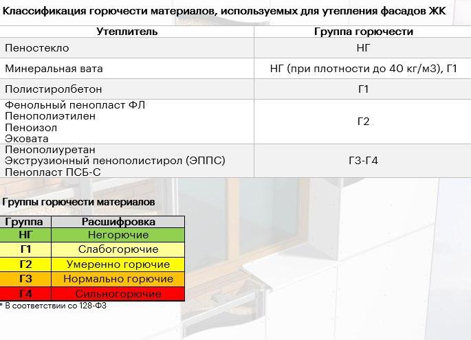 Срок службы утеплителей: таблица и описание характеристик