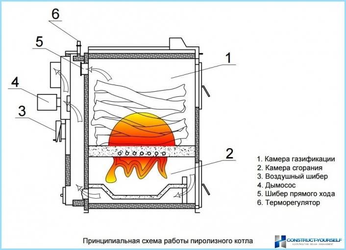 Пиролизная печь своими руками: принцип действия, чертежи и схемы, пошаговое руководство + фото