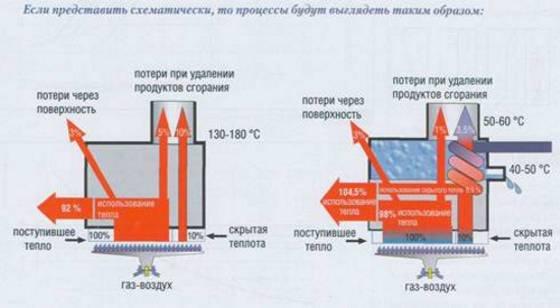 Кпд газовых котлов отопления – выбор оптимального варианта