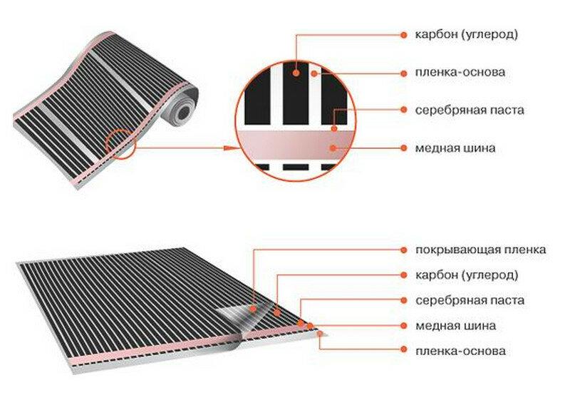 Монтаж электрического теплого пола: укладка своими руками, схема подключения электричества, как правильно установить теплый пол