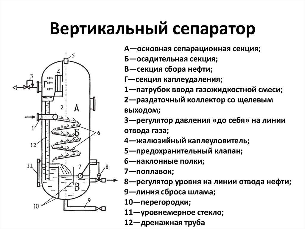 Воздушный сепаратор принцип работы