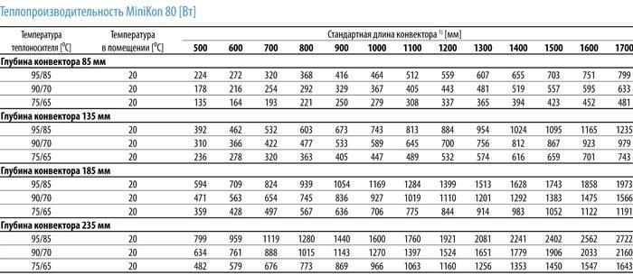 Как рассчитать мощность конвектора отопления по площади