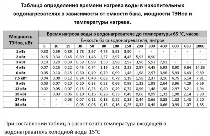 Сколько энергии потребляет бойлер: расчёты и показатели в сутки и месяц