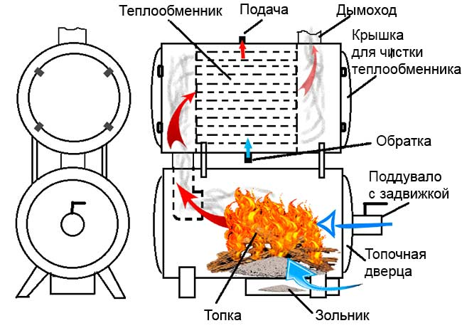 Устройство теплообменника для печи своими руками