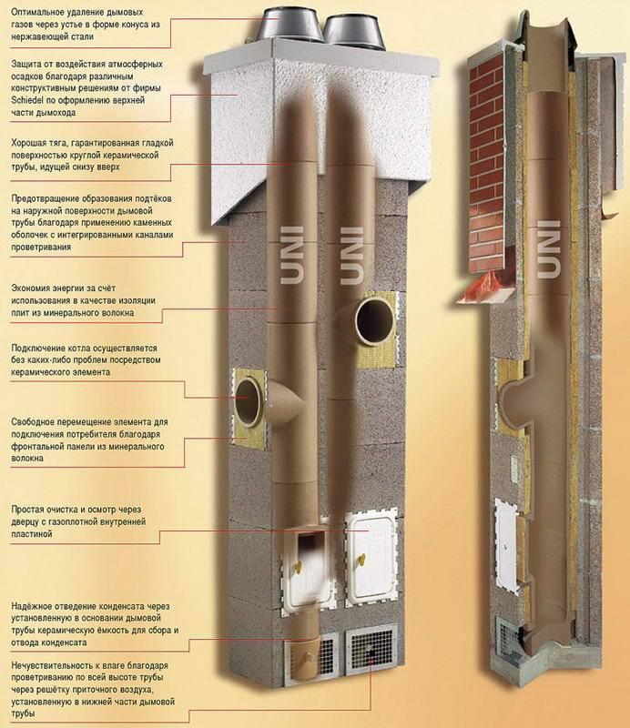 Виды дымоходов для печей с системой длительного горения и какой лучше выбрать