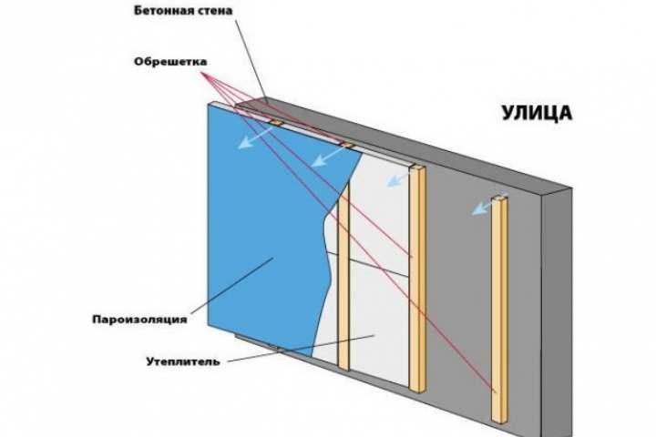 Пароизоляция с помощью пеноплекса: технические характеристики утеплителя, для чего необходима пароизоляция