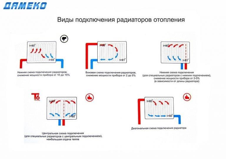 Как правильно подключить батарею отопления в квартире - все о канализации