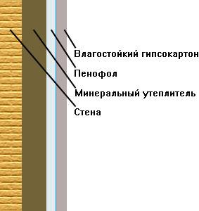 Фольгированный пенофол – технические характеристики фольги