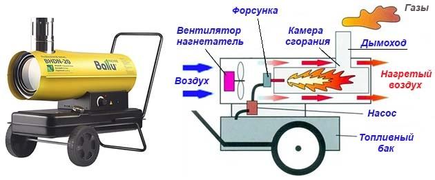 Виды дизельных обогревателей. дизельные обогреватели: специфика устройства и варианты самостоятельного изготовления