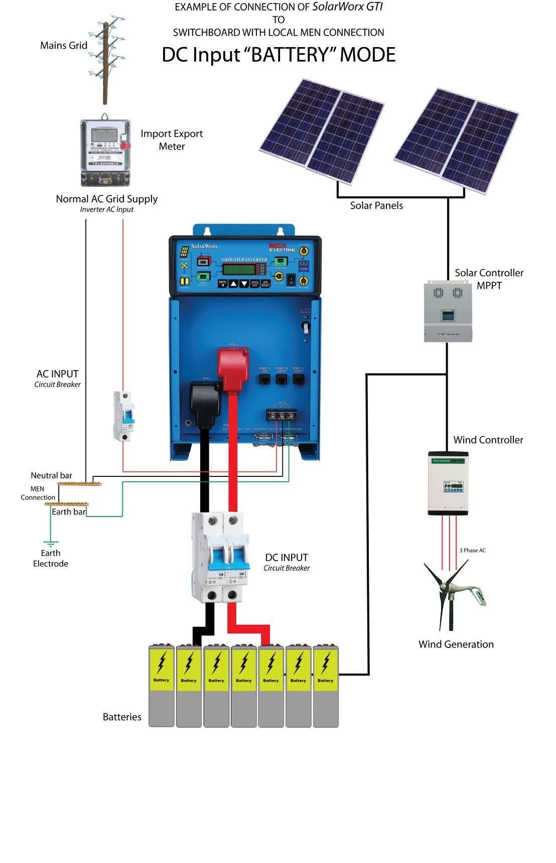 Гибридный инвертор для солнечных батарей: что это, как работает и зачем нужен