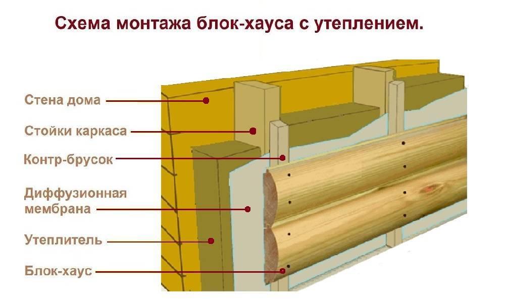 Как утеплить углы дома из бруса? - о деревянном строительстве и материалах