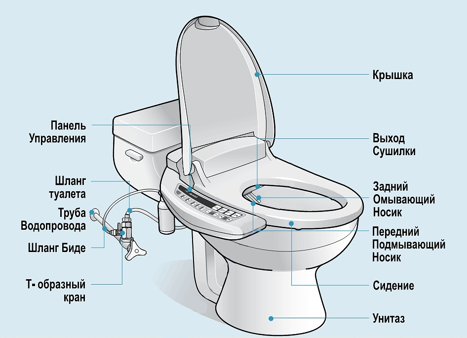 Как правильно установить гигиенический душ для унитаза: особенности гигиенического душа для унитаза
