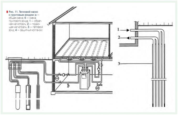 Тепловой насос для отопления дома. принцип работы и расчета