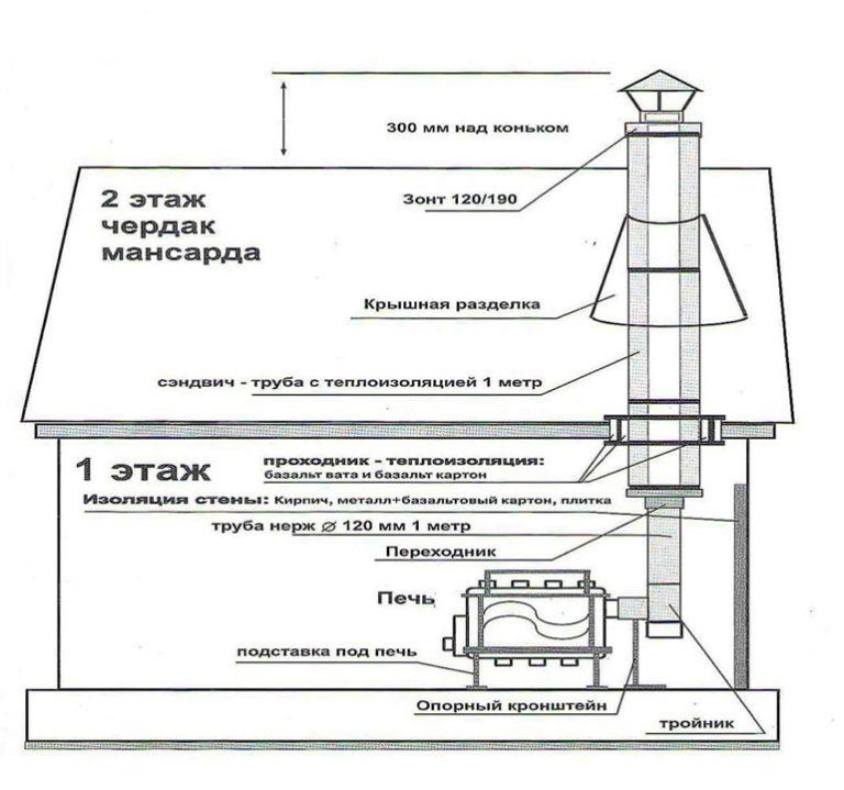 Типовые проекты и чертежи дымовых труб - дымогар.ру