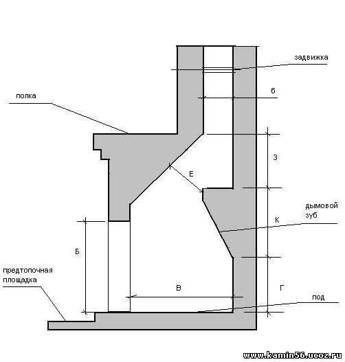 Устройство камина: чертеж печи и дымохода с закрытой топкой своими руками в частном загородном доме, варяг-9