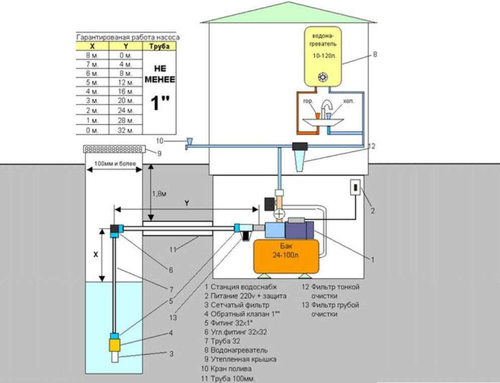 Как выбрать и установить насосную станцию для частного дома