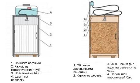 Водонагреватель на даче своими руками: как самому сделать горячую воду для душа