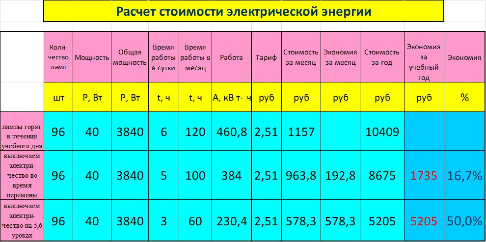 Расчет потребления электроэнергии по установленной мощности. как рассчитать потребление электроэнергии