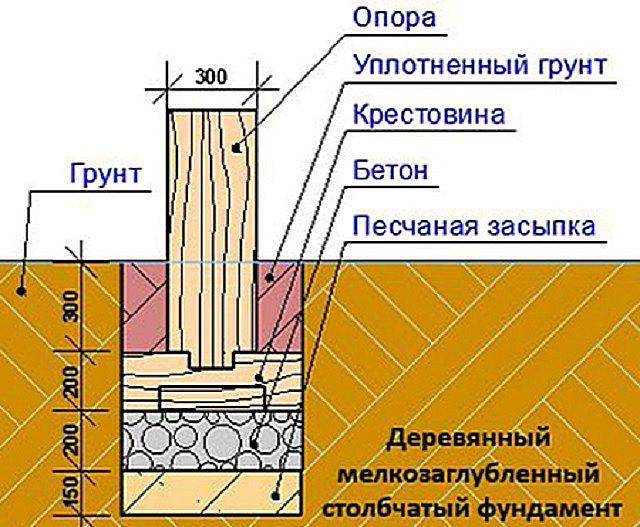 Как утеплить столбчатый фундамент: выравнивание, утепление и отделка