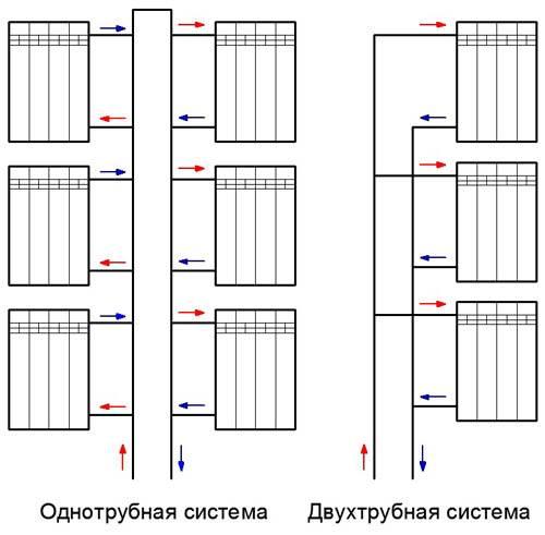 Разводка схемы системы отопления в многоквартирном доме