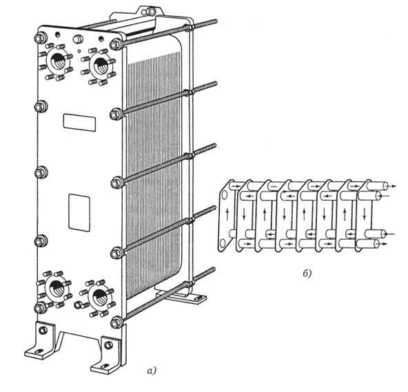 Пластинчатый теплообменник: виды, принцип работы, технические характеристики, схема обвязки