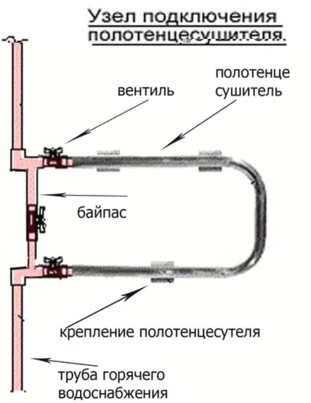Стояк отопления: характеристики, требования к установке, выбор материала